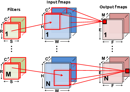 Figure 1 for Design Considerations for Efficient Deep Neural Networks on Processing-in-Memory Accelerators