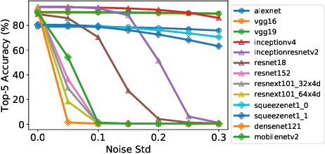 Figure 2 for Design Considerations for Efficient Deep Neural Networks on Processing-in-Memory Accelerators