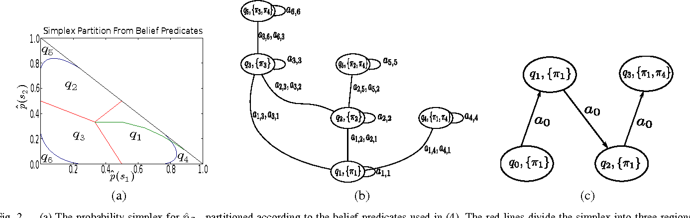 Figure 2 for Technical Report: Distribution Temporal Logic: Combining Correctness with Quality of Estimation