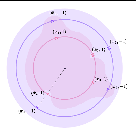 Figure 1 for Uniform Convergence, Adversarial Spheres and a Simple Remedy