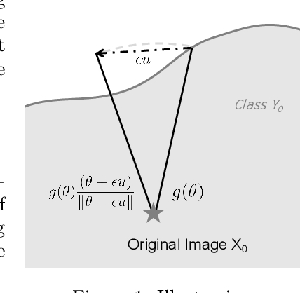 Figure 1 for Sign-OPT: A Query-Efficient Hard-label Adversarial Attack