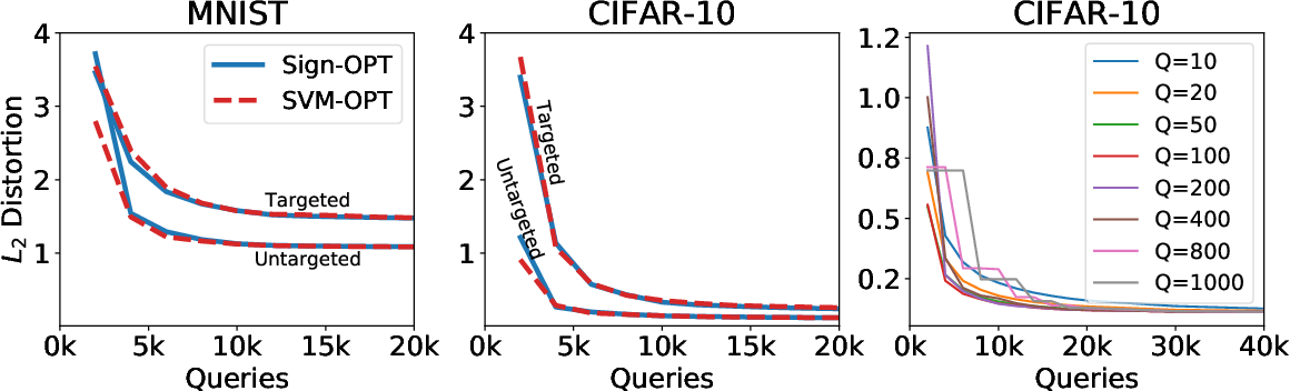 Figure 4 for Sign-OPT: A Query-Efficient Hard-label Adversarial Attack