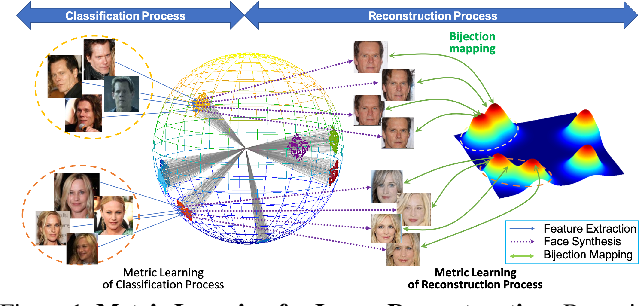 Figure 1 for Vec2Face: Unveil Human Faces from their Blackbox Features in Face Recognition