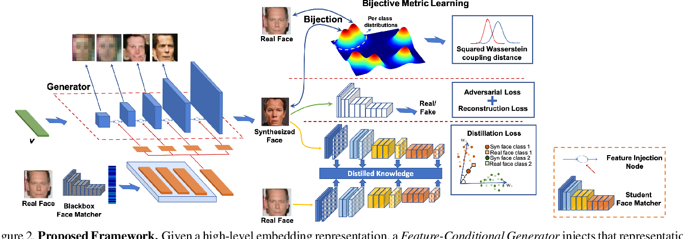 Figure 3 for Vec2Face: Unveil Human Faces from their Blackbox Features in Face Recognition