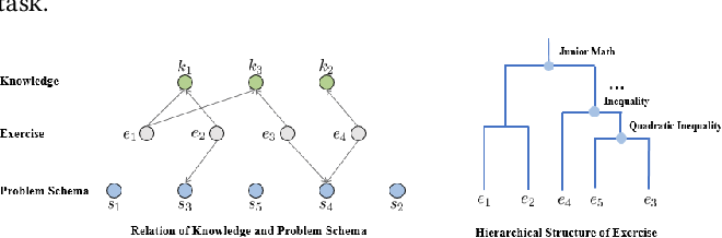 Figure 1 for HGKT : Introducing Problem Schema with Hierarchical Exercise Graph for Knowledge Tracing