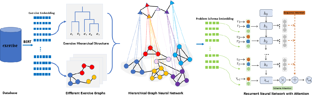 Figure 3 for HGKT : Introducing Problem Schema with Hierarchical Exercise Graph for Knowledge Tracing