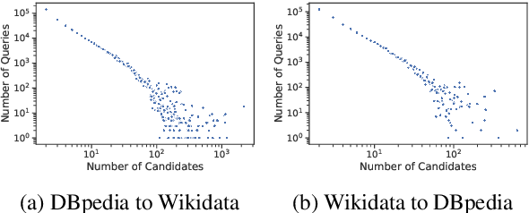 Figure 2 for Matching Entities Across Different Knowledge Graphs with Graph Embeddings