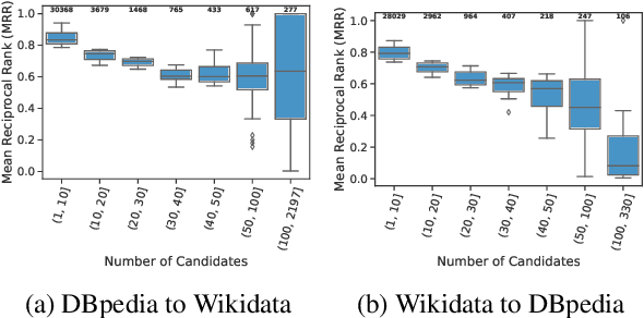Figure 4 for Matching Entities Across Different Knowledge Graphs with Graph Embeddings