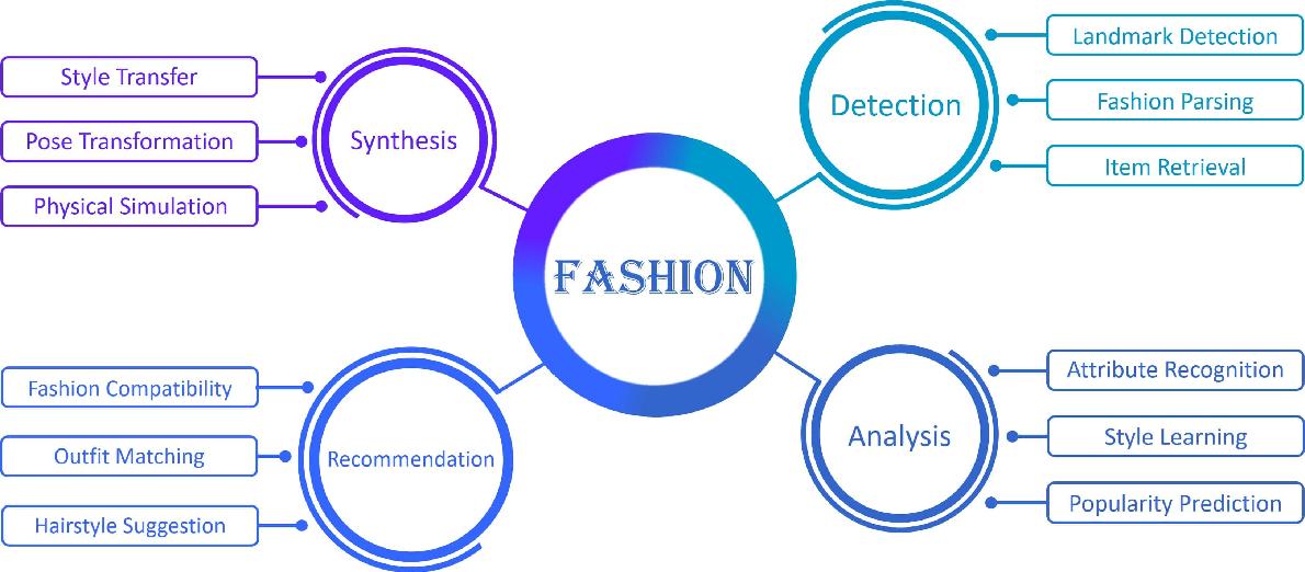 Figure 1 for Fashion Meets Computer Vision: A Survey