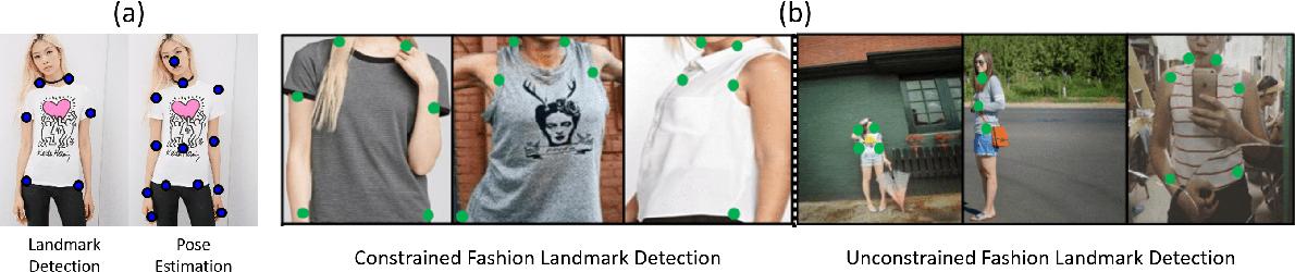 Figure 2 for Fashion Meets Computer Vision: A Survey
