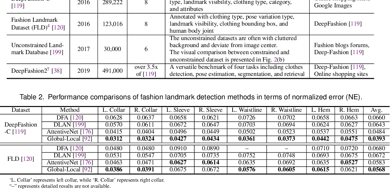 Figure 3 for Fashion Meets Computer Vision: A Survey