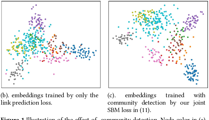 Figure 1 for Neural Stochastic Block Model & Scalable Community-Based Graph Learning