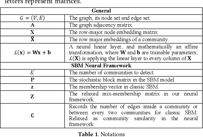 Figure 2 for Neural Stochastic Block Model & Scalable Community-Based Graph Learning