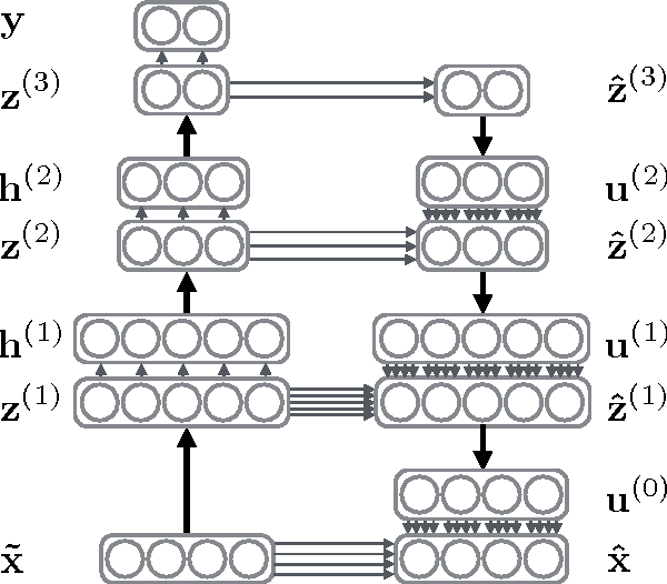 Figure 1 for Lateral Connections in Denoising Autoencoders Support Supervised Learning