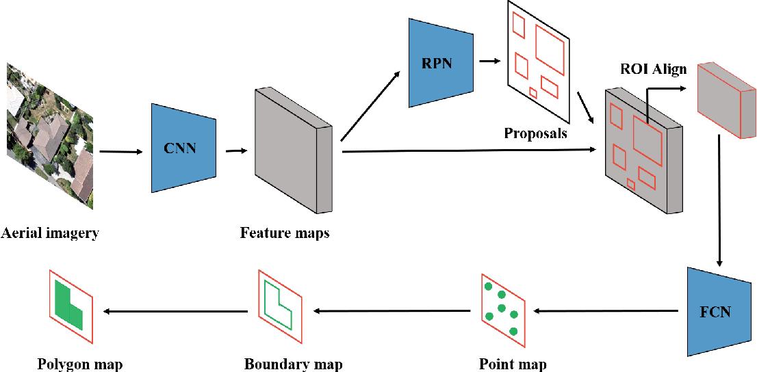 Figure 3 for Instance segmentation of buildings using keypoints