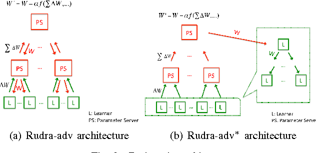 Figure 2 for Model Accuracy and Runtime Tradeoff in Distributed Deep Learning:A Systematic Study