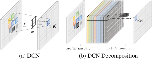 Figure 3 for Understanding Deformable Alignment in Video Super-Resolution