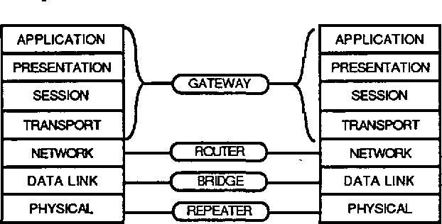 repeater osi layer