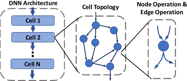Figure 1 for AutoShrink: A Topology-aware NAS for Discovering Efficient Neural Architecture