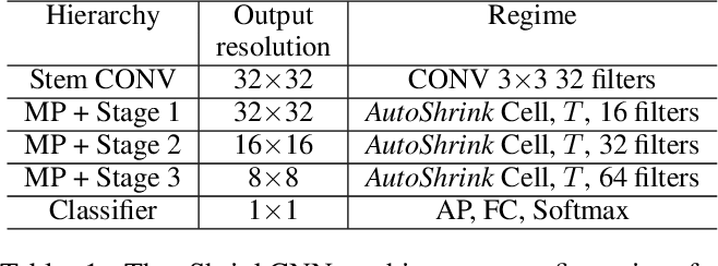 Figure 2 for AutoShrink: A Topology-aware NAS for Discovering Efficient Neural Architecture