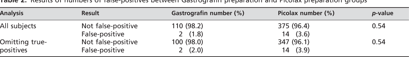 Table 2 from Laxative-free CT colonography  - Semantic Scholar