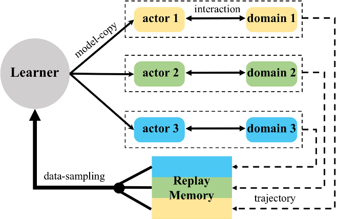 Figure 2 for Distributed Structured Actor-Critic Reinforcement Learning for Universal Dialogue Management