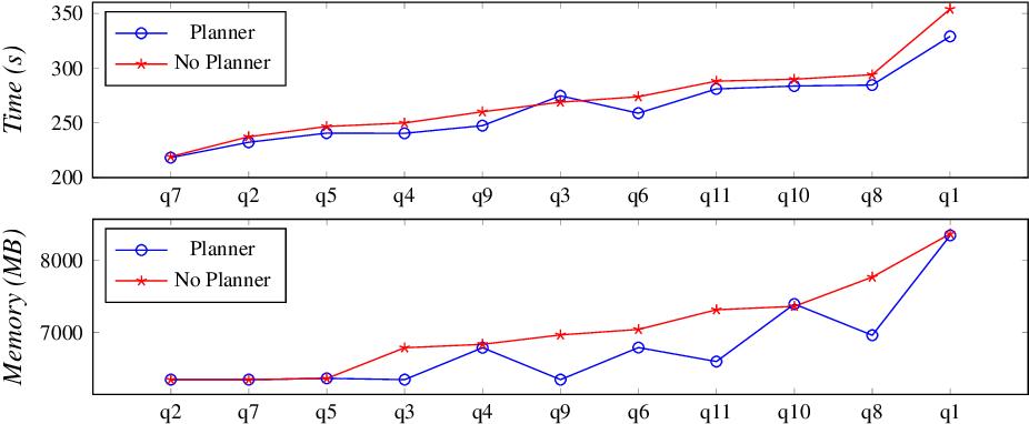 Figure 3 for Precomputing Datalog evaluation plans in large-scale scenarios