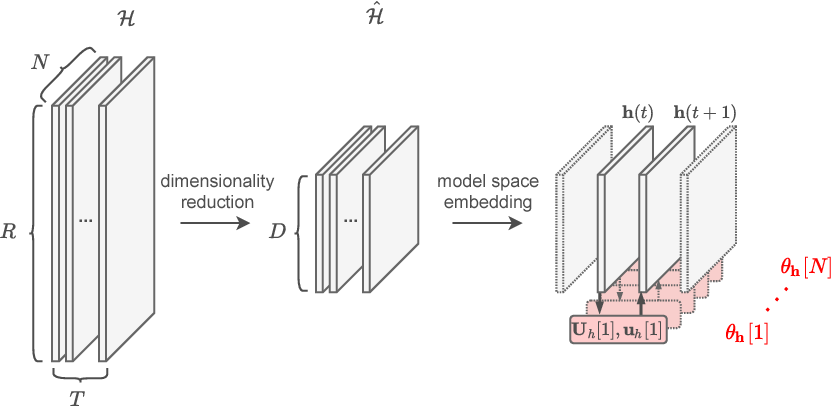 Figure 1 for Reservoir computing approaches for representation and classification of multivariate time series