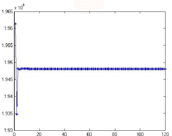 Figure 1 for A Compared Study Between Some Subspace Based Algorithms