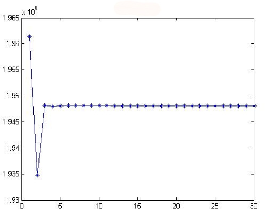 Figure 3 for A Compared Study Between Some Subspace Based Algorithms