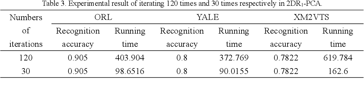 Figure 4 for A Compared Study Between Some Subspace Based Algorithms
