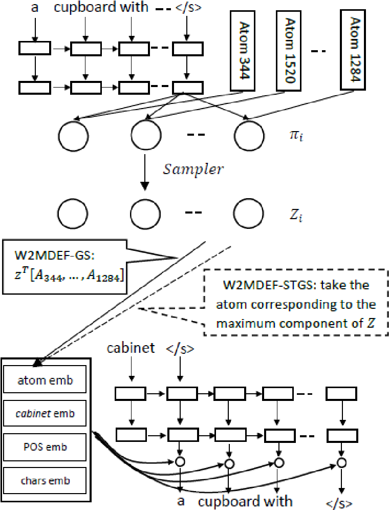 Figure 2 for Multi-sense Definition Modeling using Word Sense Decompositions