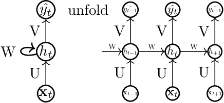 Figure 1 for A Study on Graph-Structured Recurrent Neural Networks and Sparsification with Application to Epidemic Forecasting