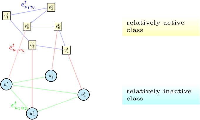 Figure 3 for A Study on Graph-Structured Recurrent Neural Networks and Sparsification with Application to Epidemic Forecasting