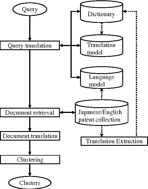 Figure 1 for PRIME: A System for Multi-lingual Patent Retrieval