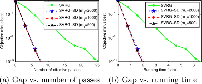 Figure 1 for Guaranteed Sufficient Decrease for Stochastic Variance Reduced Gradient Optimization
