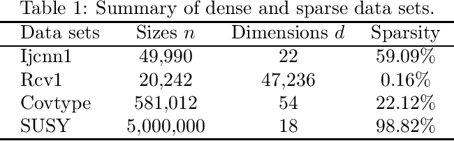 Figure 2 for Guaranteed Sufficient Decrease for Stochastic Variance Reduced Gradient Optimization