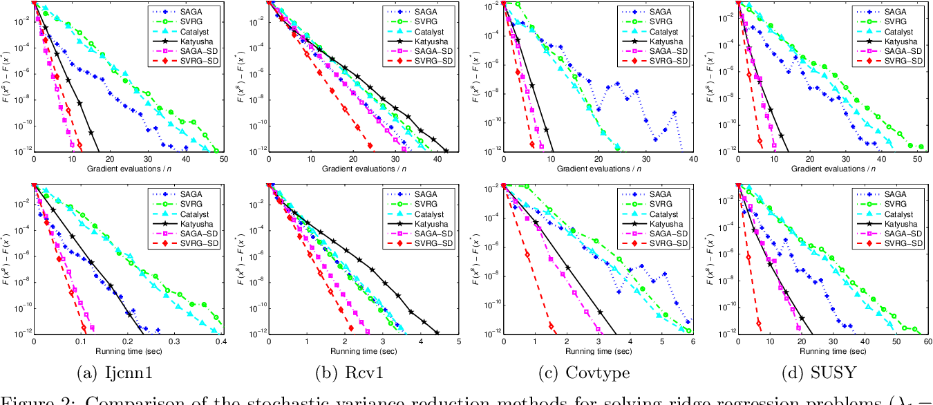Figure 3 for Guaranteed Sufficient Decrease for Stochastic Variance Reduced Gradient Optimization
