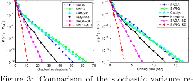 Figure 4 for Guaranteed Sufficient Decrease for Stochastic Variance Reduced Gradient Optimization