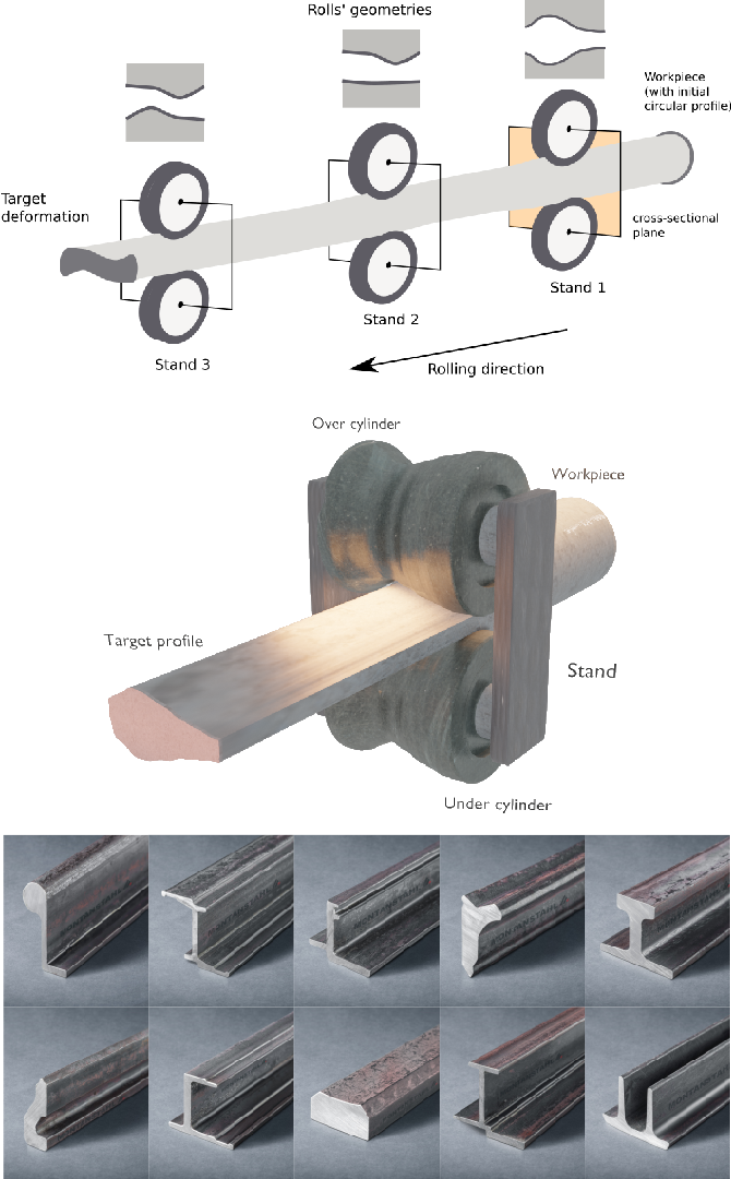 Figure 1 for Learning to predict metal deformations in hot-rolling processes