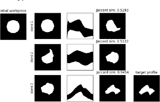 Figure 3 for Learning to predict metal deformations in hot-rolling processes