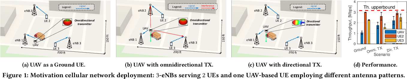 Figure 1 for Streaming From the Air: Enabling High Data-rate 5G Cellular Links for Drone Streaming Applications