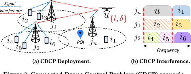 Figure 3 for Streaming From the Air: Enabling High Data-rate 5G Cellular Links for Drone Streaming Applications