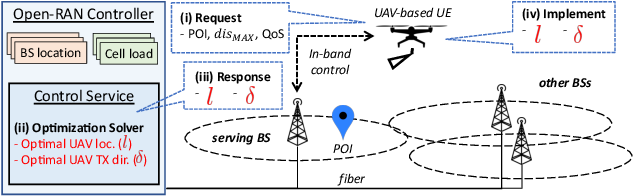 Figure 4 for Streaming From the Air: Enabling High Data-rate 5G Cellular Links for Drone Streaming Applications