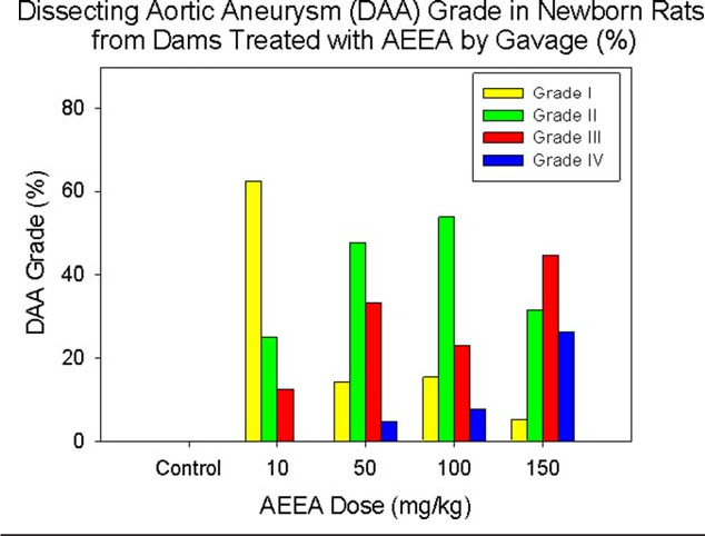 Dissecting Aortic Aneurysm Induced By N 2 Aminoethyl Ethanolamine