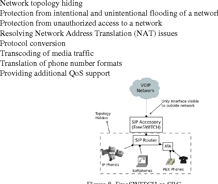 Figure 8 from A Distributed IP-Based Telecommunication
