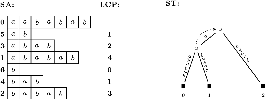 Figure 4 from String Inference from Longest-Common-Prefix