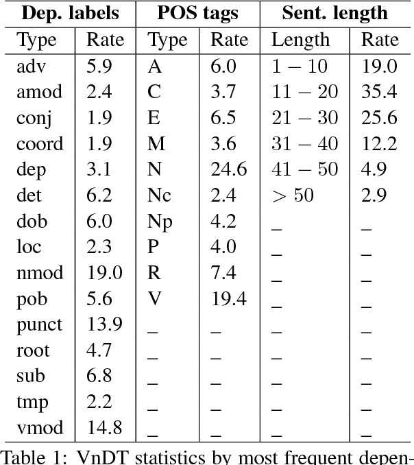 Figure 1 for An empirical study for Vietnamese dependency parsing