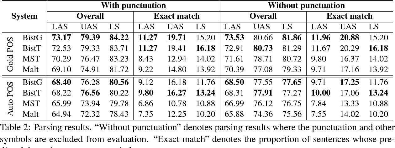Figure 3 for An empirical study for Vietnamese dependency parsing