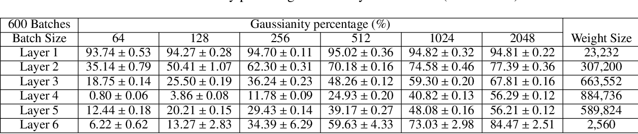 Figure 4 for Revisiting the Characteristics of Stochastic Gradient Noise and Dynamics